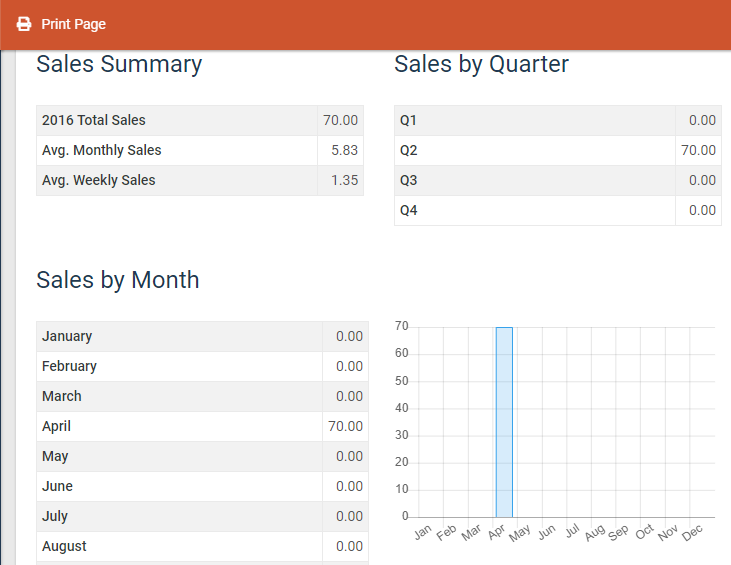total-sales-summary-report